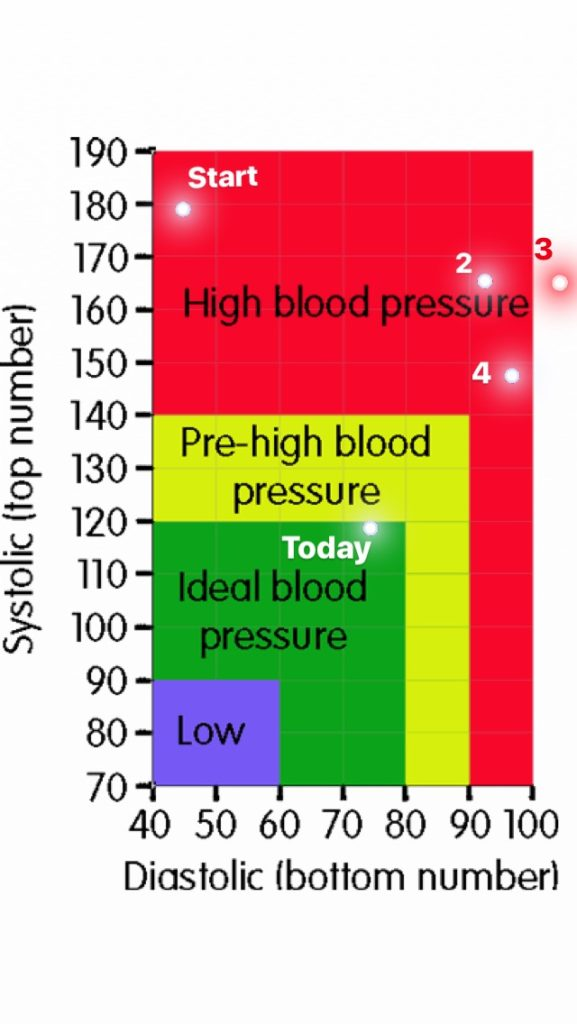 reversing hypertension chart